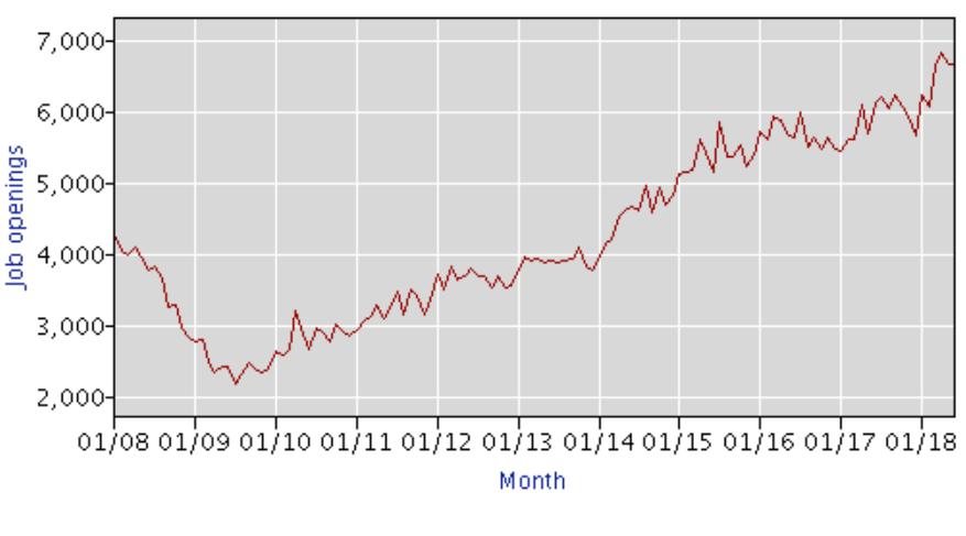 US-Arbeitsmarkt - offene Stellen