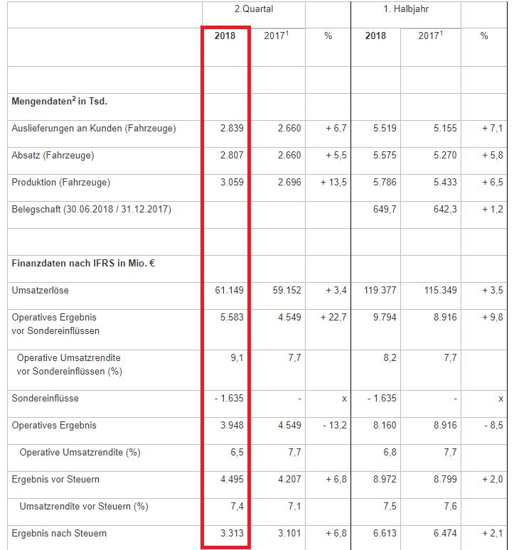 Volkswagen-Quartalszahlen