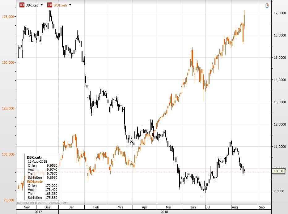 Wirecard vs Deutsche Bank