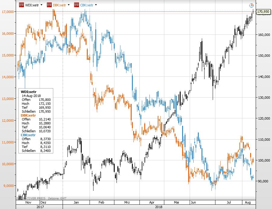 Wirecard vs Deutsche Bank und Commerzbank