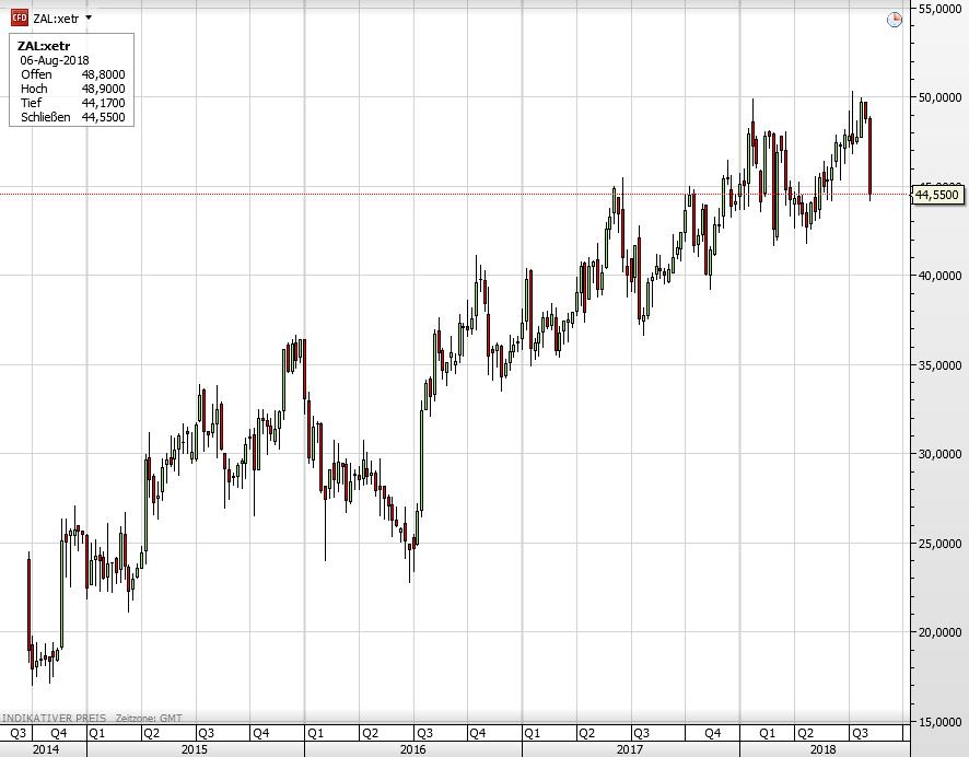 Zalando-Quartalszahlen