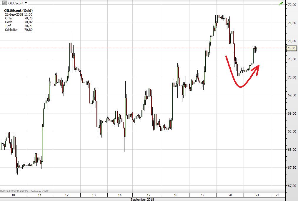 Der WTI-Ölpreis seit dem 10. September