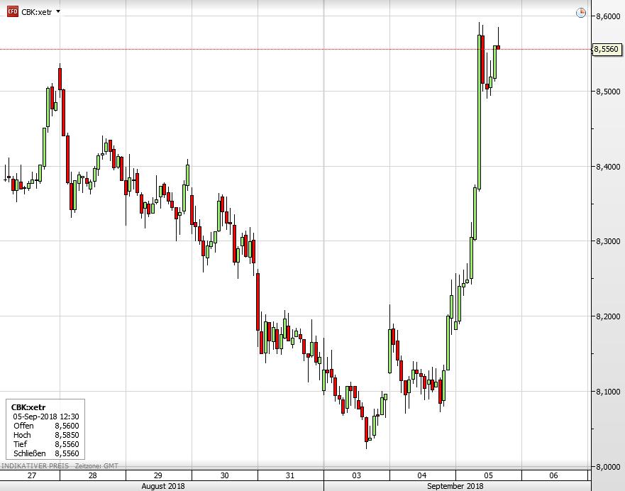Commerzbank-Aktie seit 27. August
