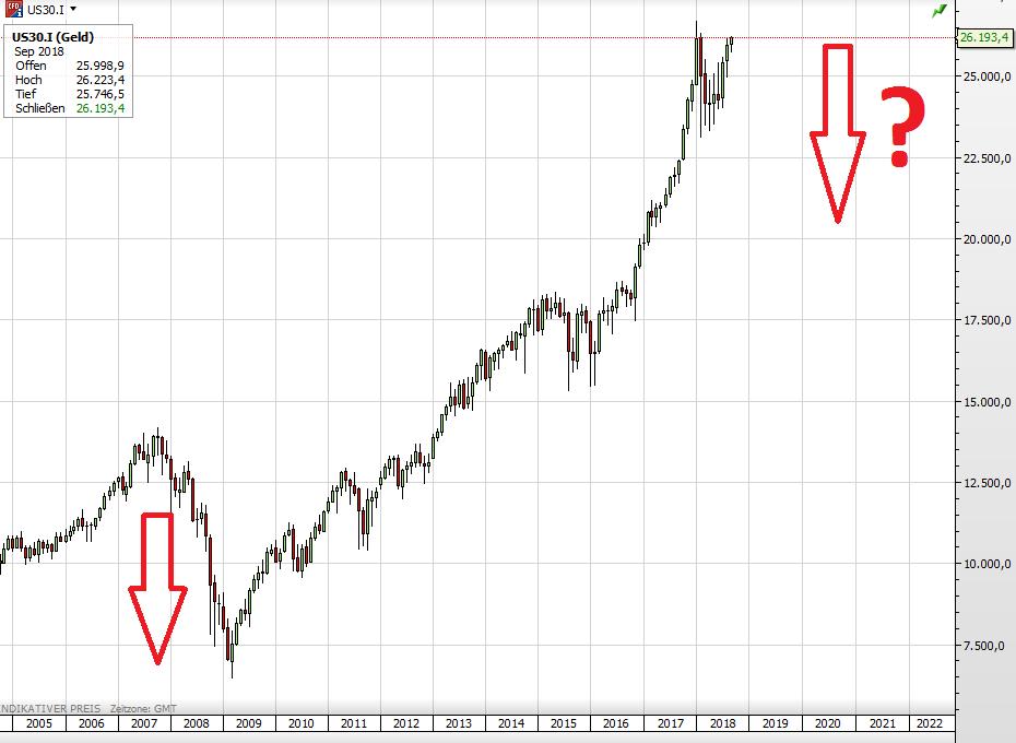 Dow Crash?