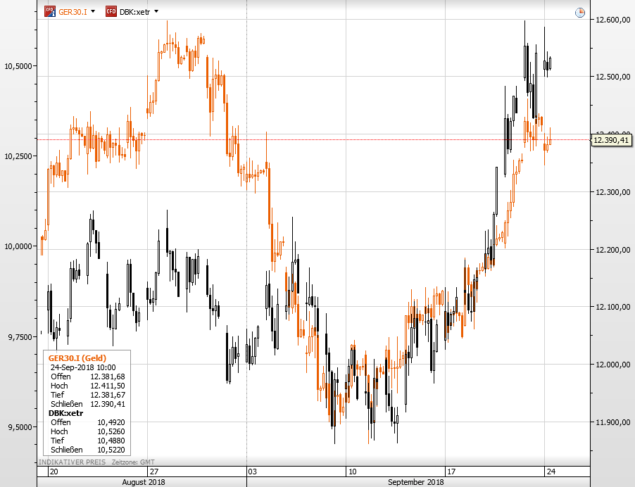 Deutsche Bank-Aktie vs Dax