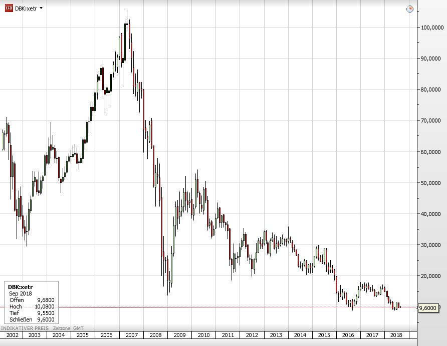 Die Deutsche Bank-Aktie seit 2002