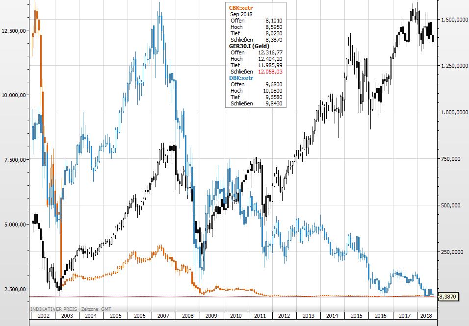 Deutsche Banken vs Dax