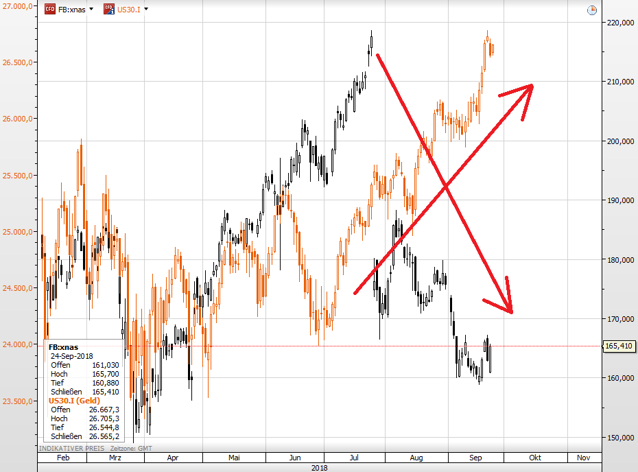 Facebook Aktie vs Dow