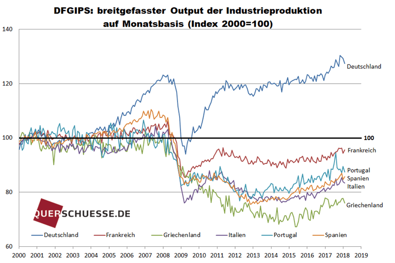 Finanzkrise - Industrieproduktion in Europa