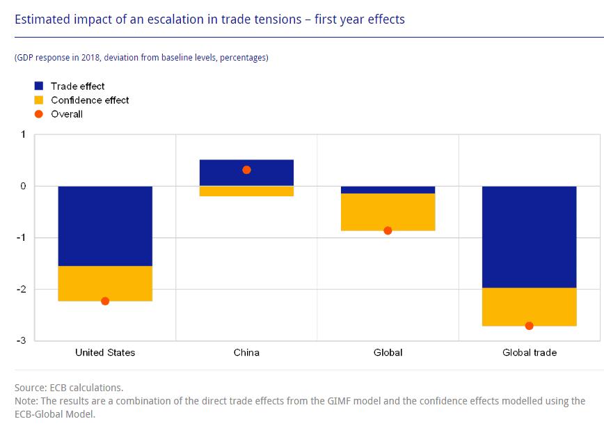 Handelskrieg EZB-Grafik