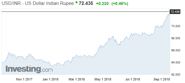USD vs Rupie