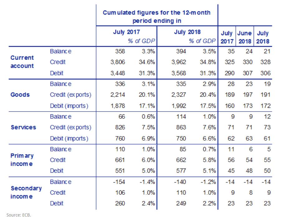 Leistungsbilanz Statistik