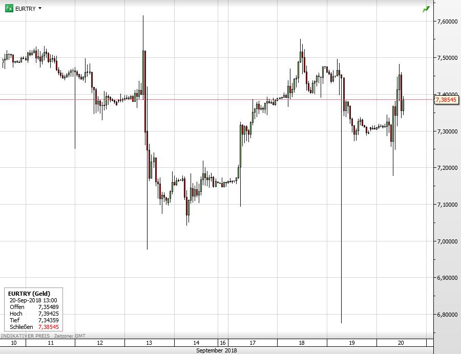Euro vs Lira