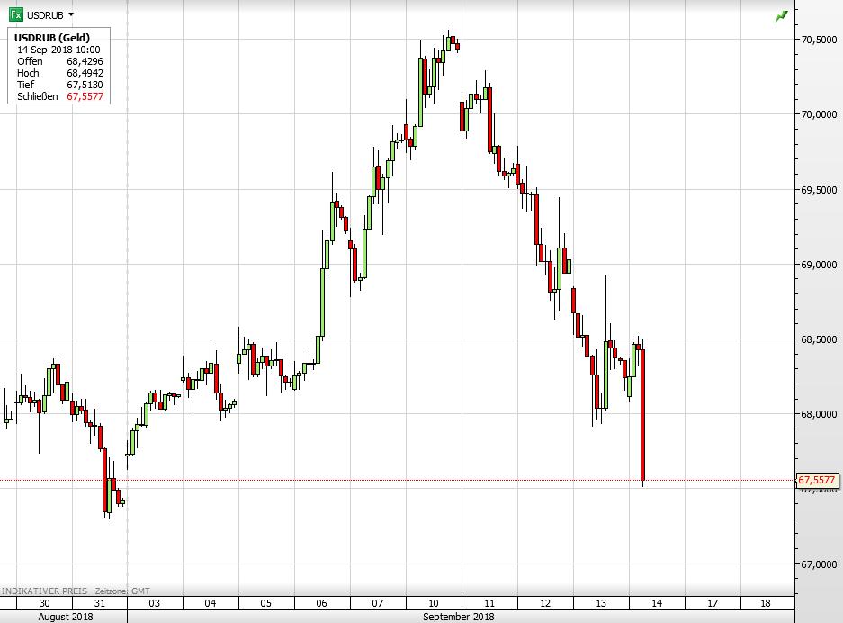 Russische Zentralbank - USD vs RUB