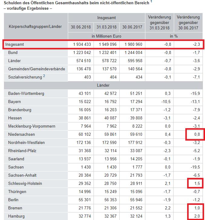 Schuldenabbau Deutschland