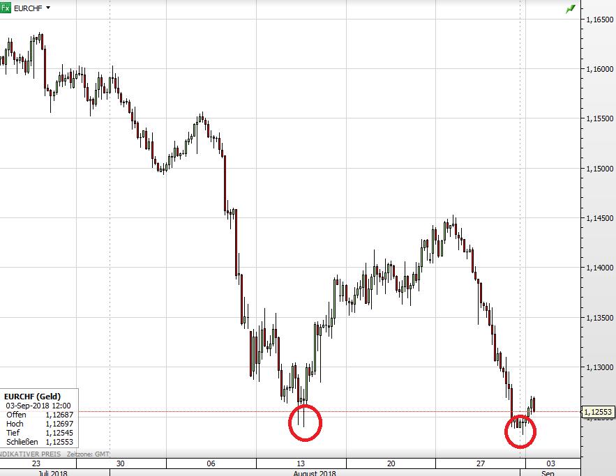 Euro vs Schweizer Franken seit Juli