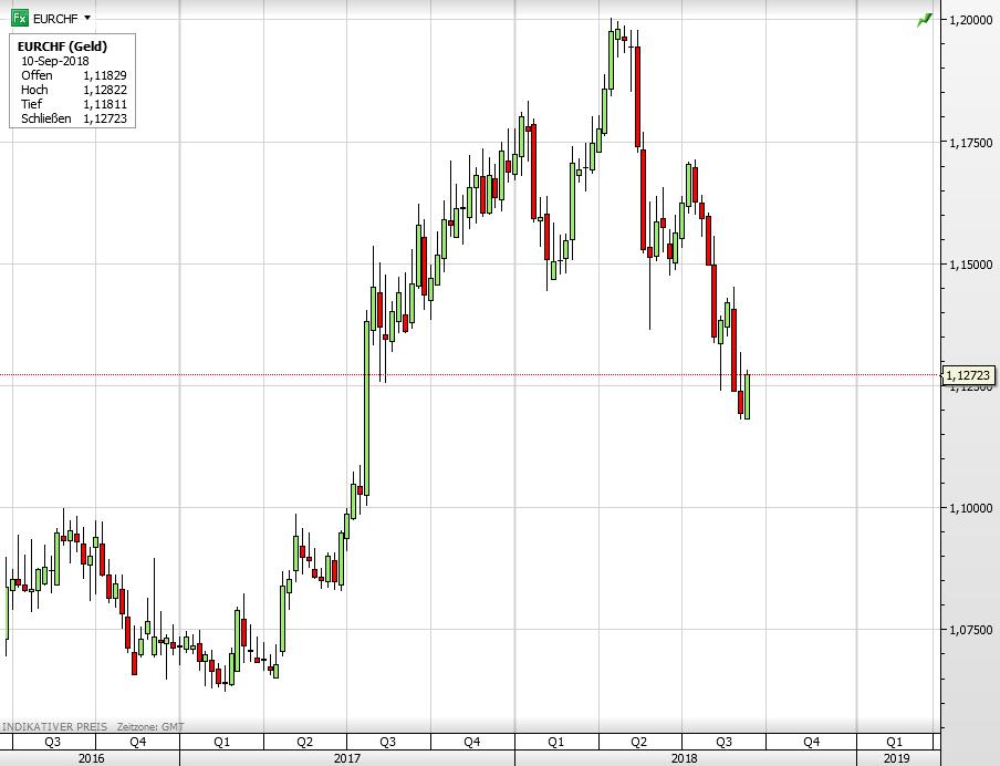 Euro vs Schweizer Franken seit Mitte 2016
