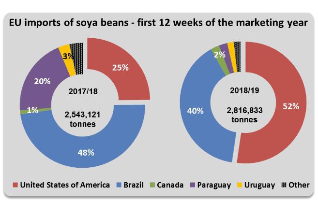 Sojabohnen-Importe der EU