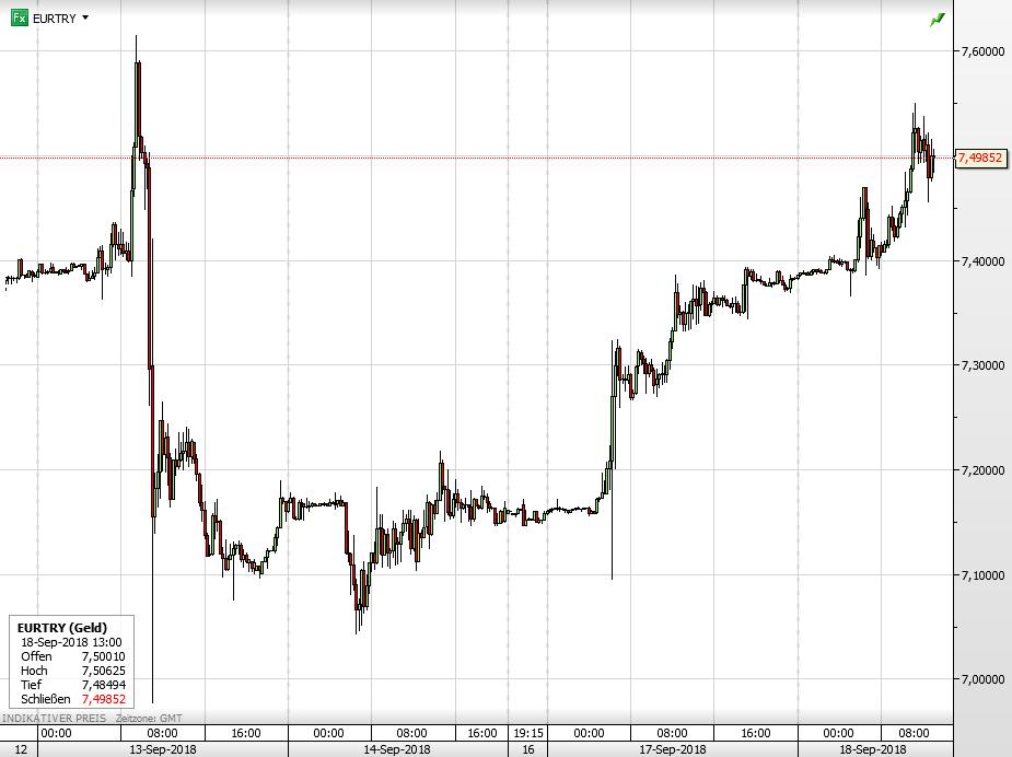 Euro vs Türkische Lira seit letztem Donnerstag