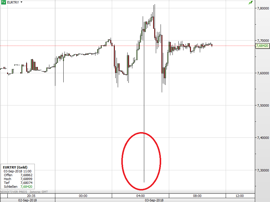 Euro vs Türkische Lira seit gestern Abend