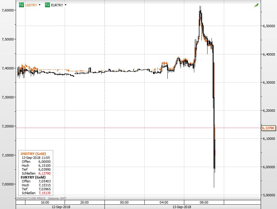 Türkische Zentralbank - Lira wertet auf