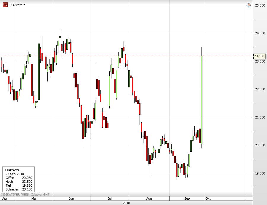 Thyssenkrupp-Aktie