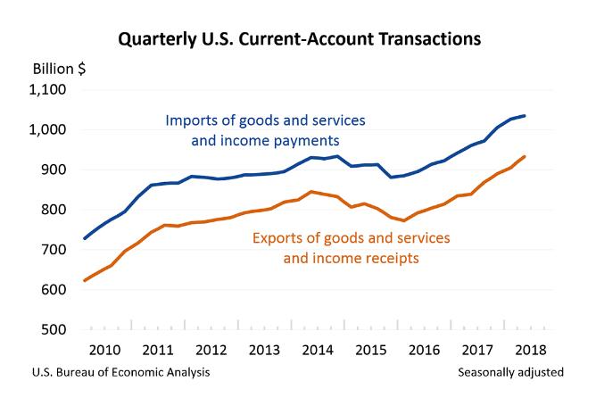 US-Leistungsbilanz