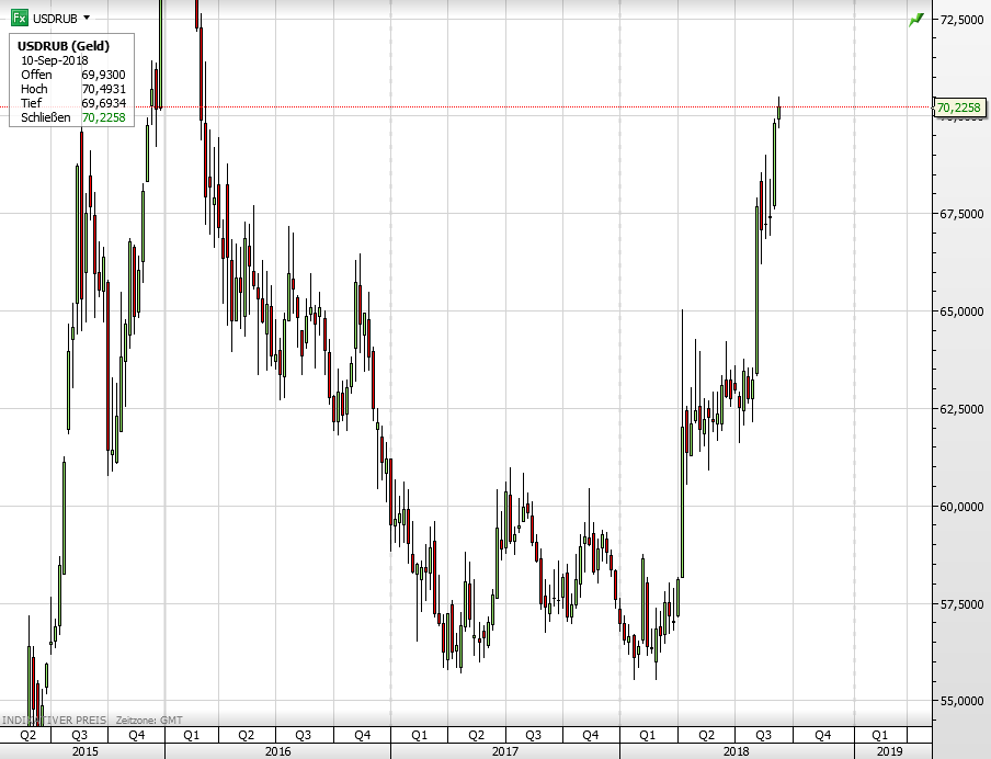 USD vs Russischer Rubel