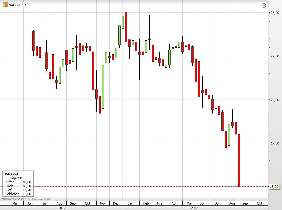 Die Vapiano-Aktie seit ihrem Börsengang 2017