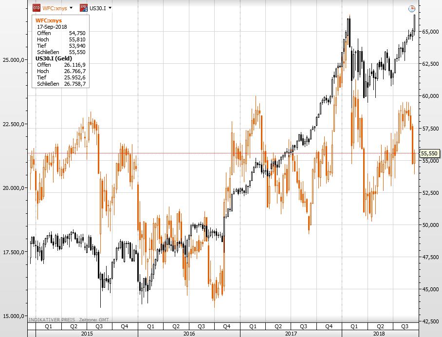 Wells Fargo vs Dow