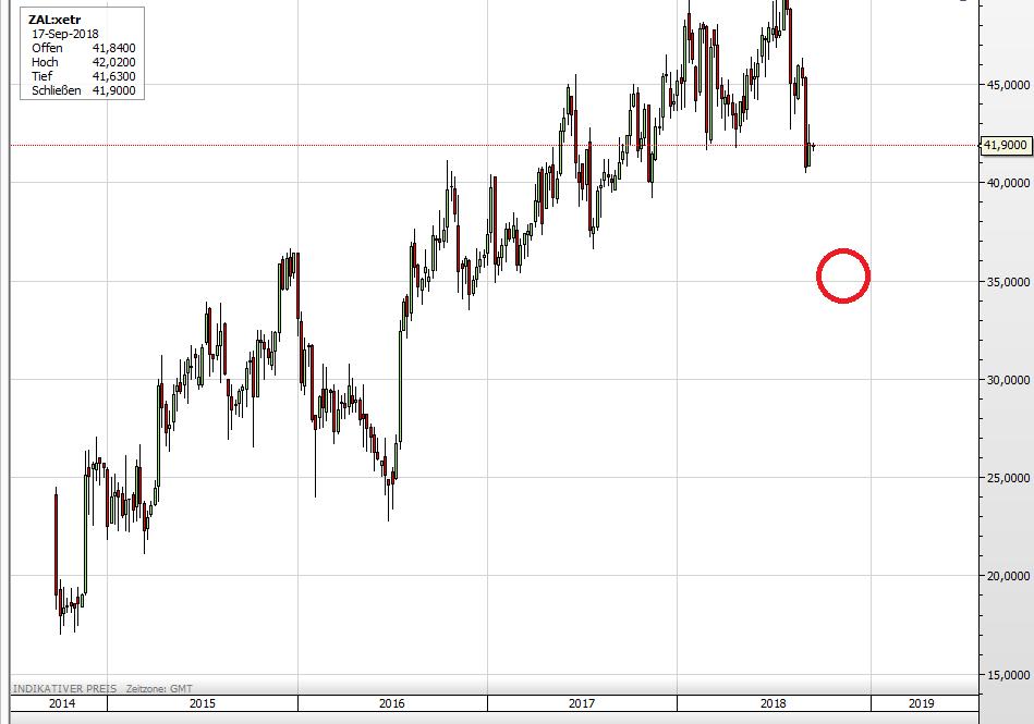 Zalando Aktie seit 2014