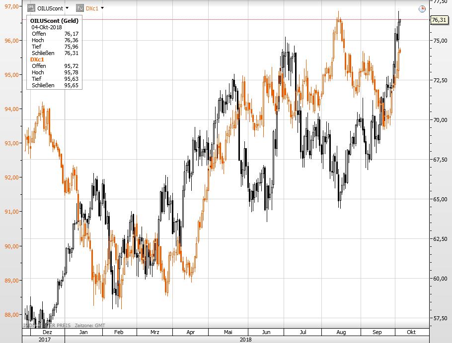 Öl vs US-Dollar