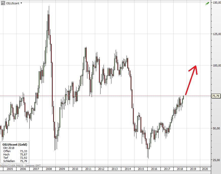 Der WTI-Ölpreis seit 2005