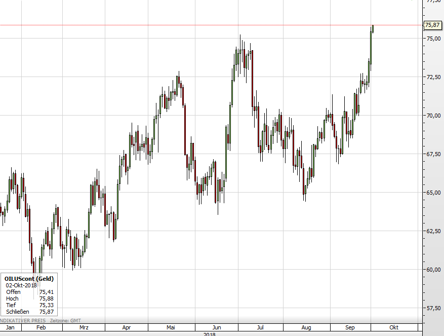 Der WTI-Ölpreis seit Januar 2018