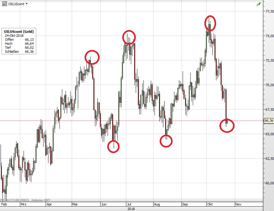 Ölpreis WTI seit Februar