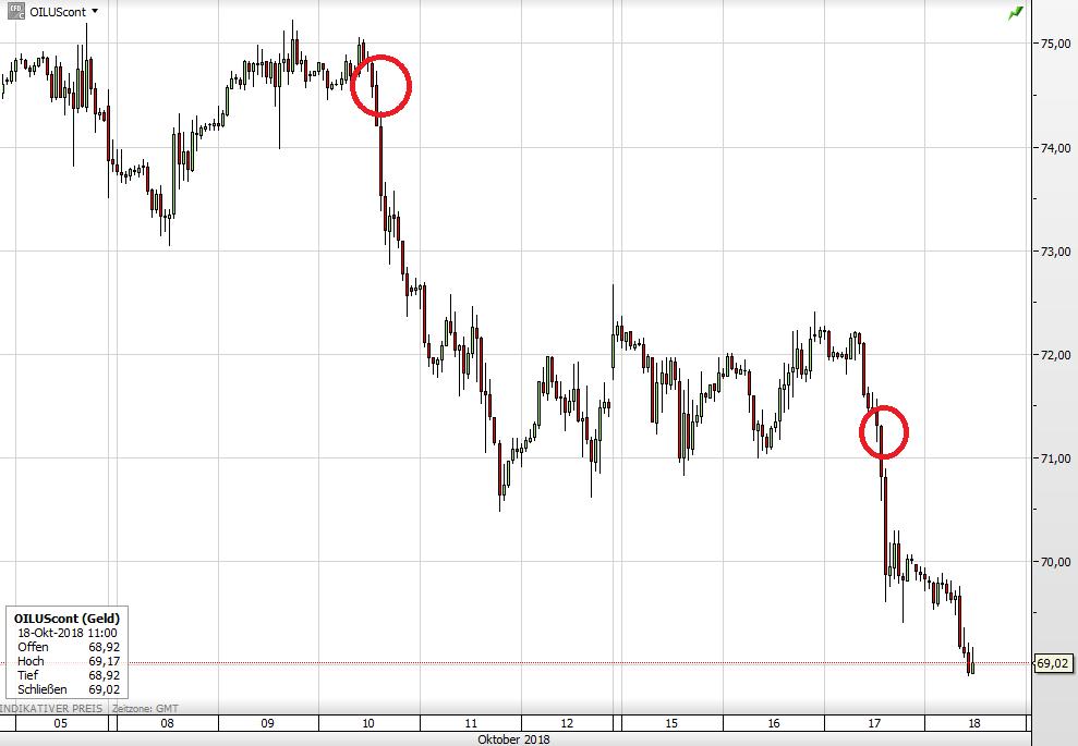 Der WTI-Ölpreis seit 5. Oktober
