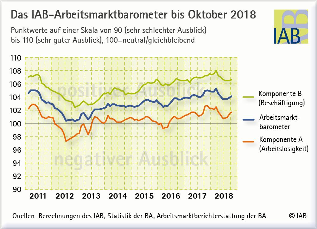 Arbeitsmarkt Barometer