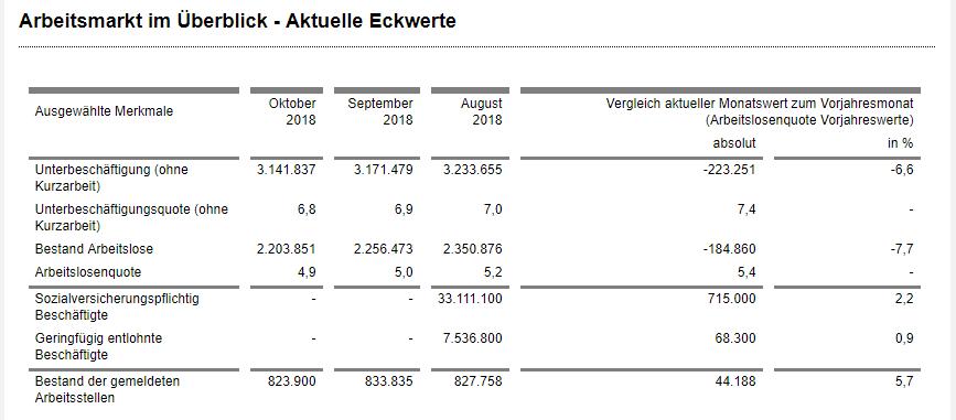 Arbeitsmarkt Arbeitslosenquote