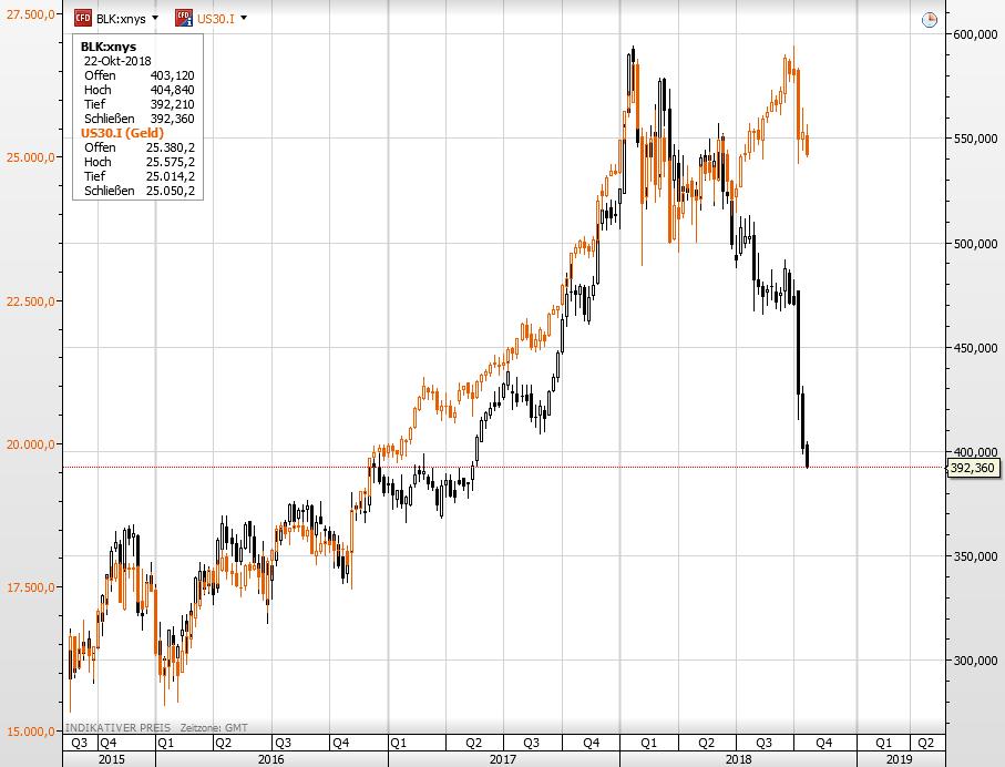 Blackrock vs Dow