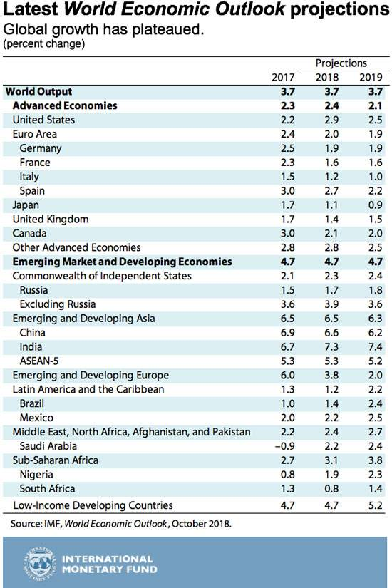 IWF BIP-Prognosen