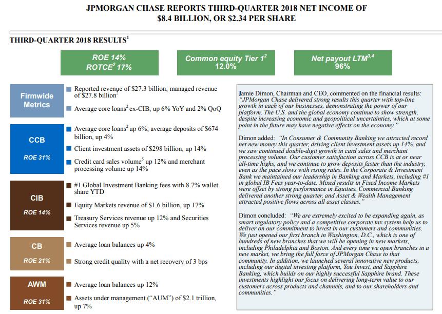 JP Morgan-Quartalszahlen