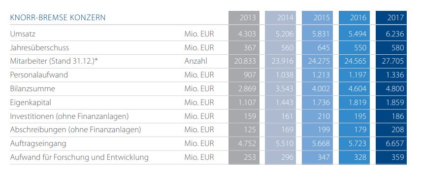 Knorr-Bremse Zahlen