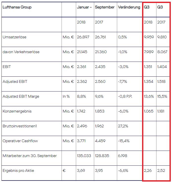 Quartalszahlen Lufthansa