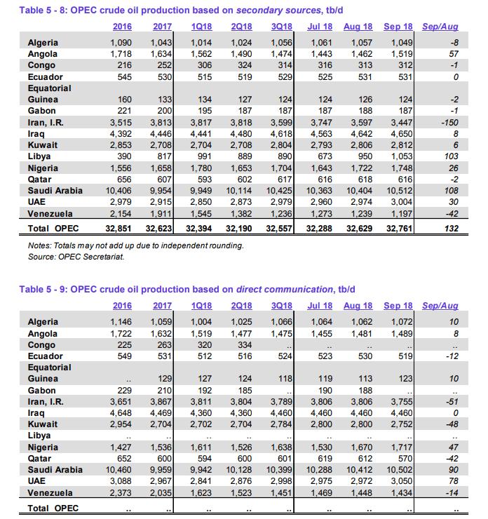 OPEC Monatsbericht Oktober