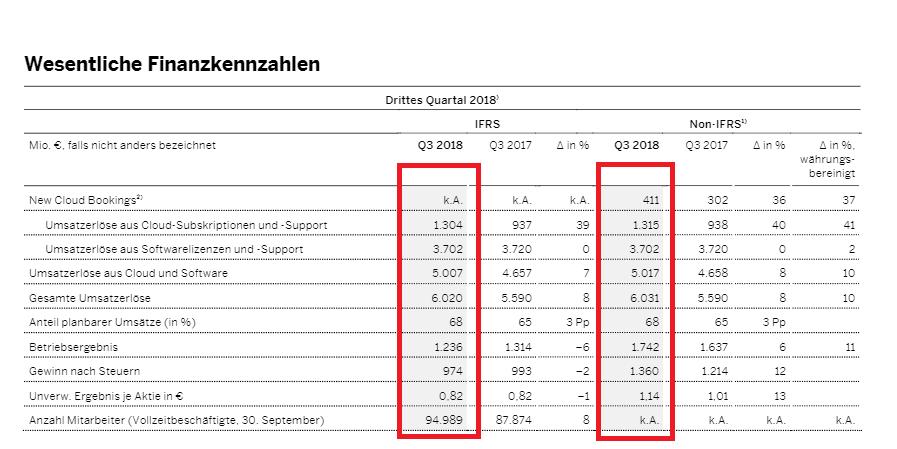 SAP-Quartalszahlen