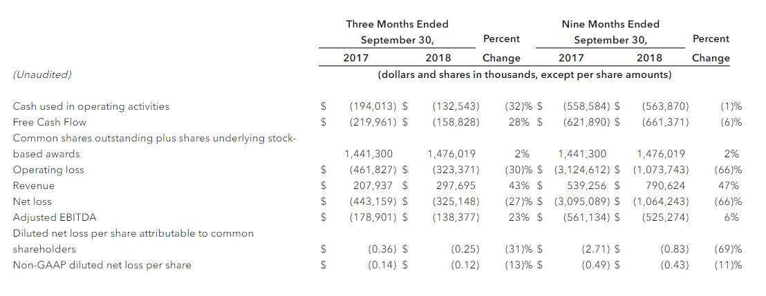 Snap Inc Quartalszahlen