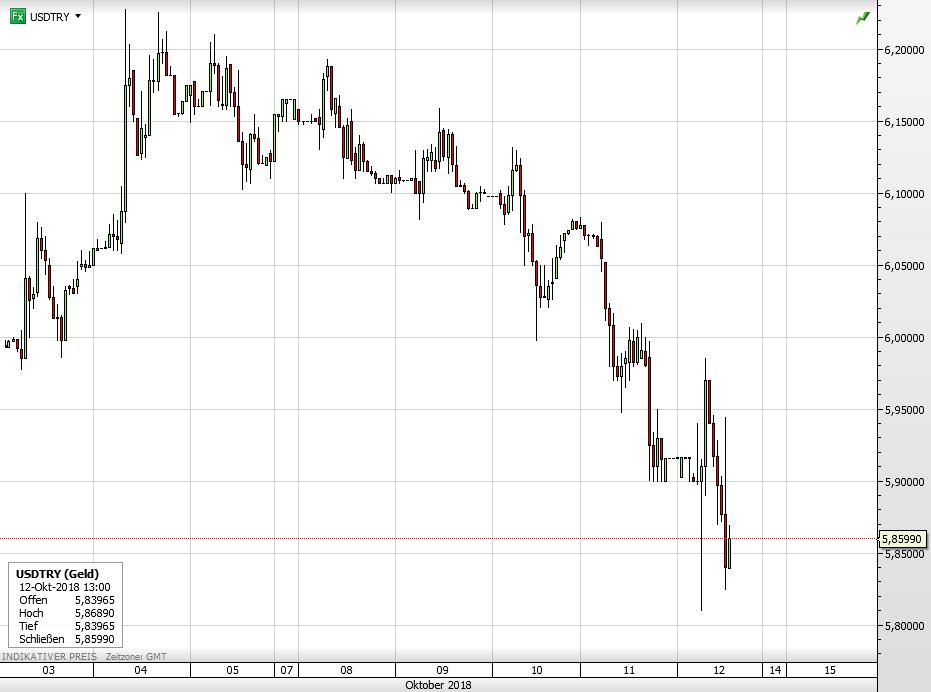 Türkei USD vs Türkische Lira
