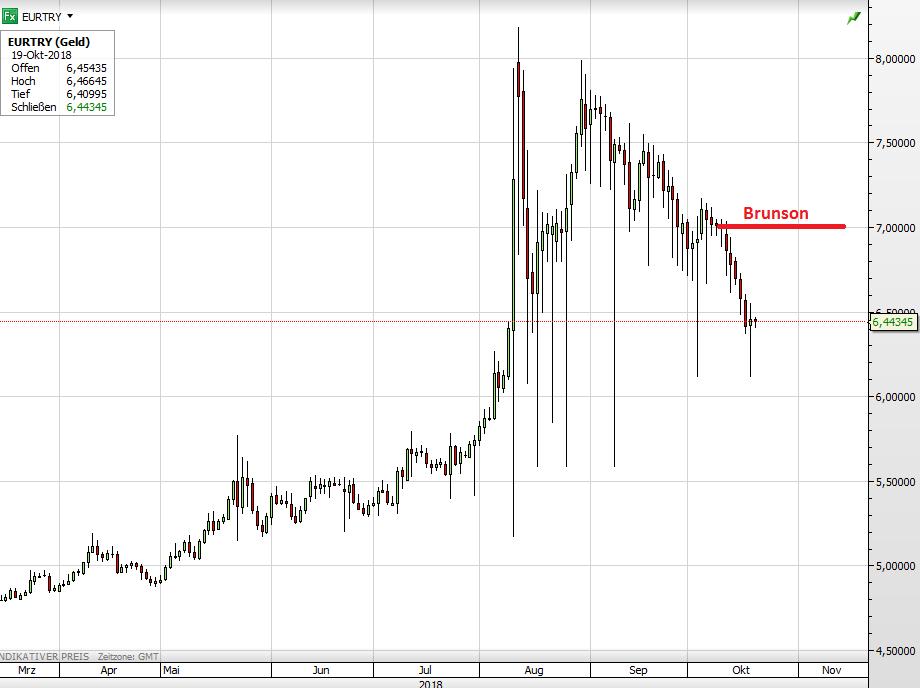 Euro vs Türkische Lira seit März