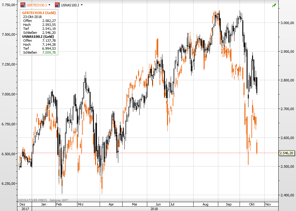 Tech-Aktien Nasdaq vs Tec Dax