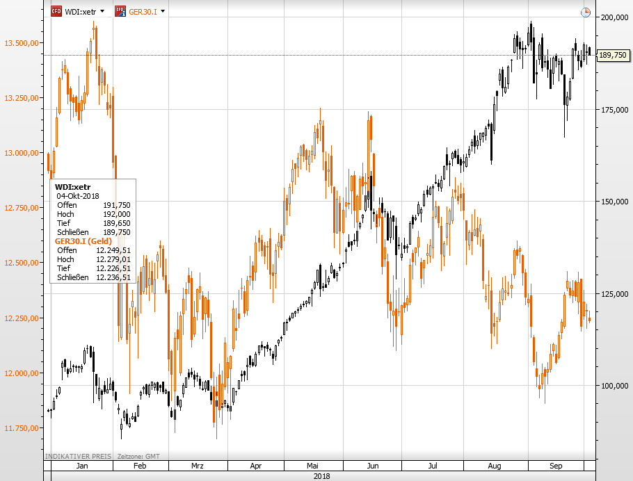 Wirecard vs Dax